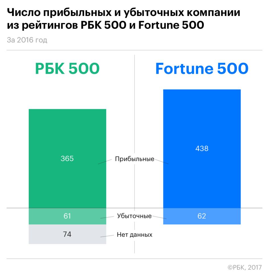 500 крупнейших компаний россии 2013 нужна ли виза в оаэ